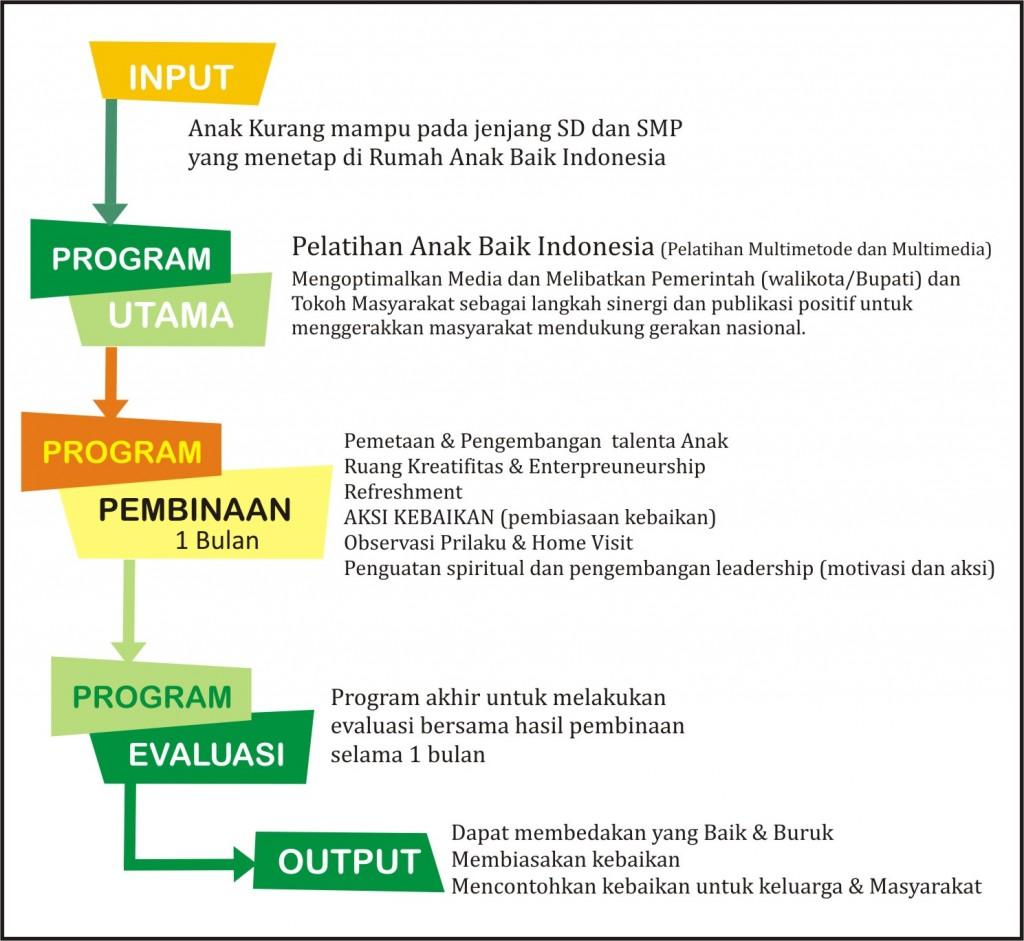 Rumah Anak Baik Indonesia