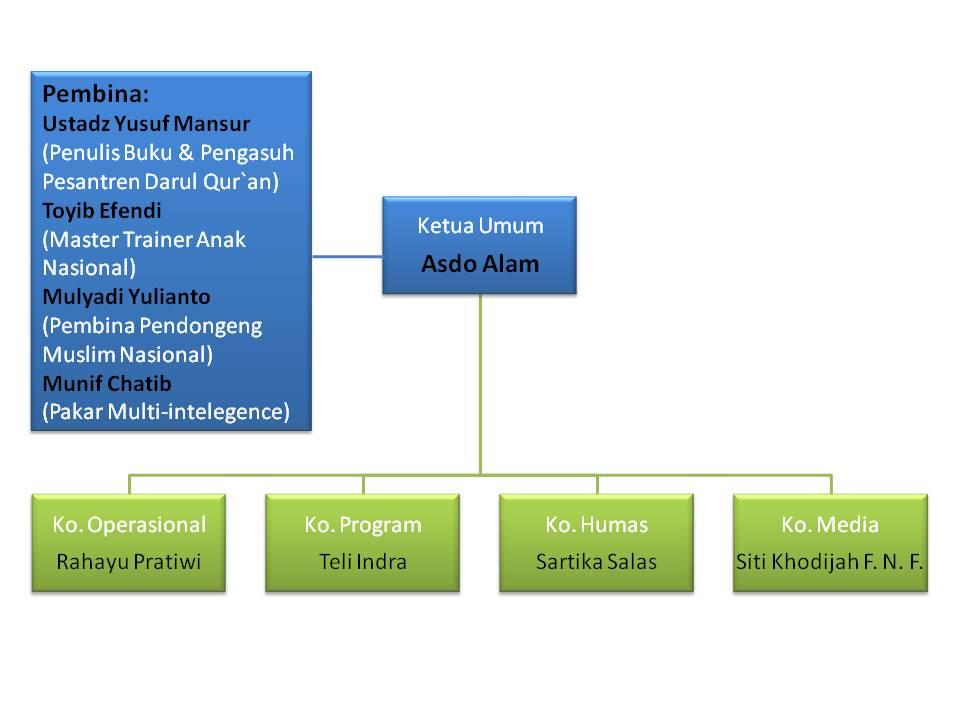 struktur pengurus